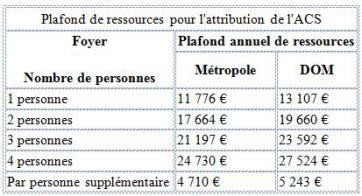 plafond_de_ressources_pour_lattribution_de_lacs