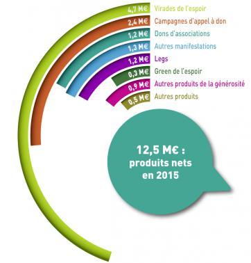 produits_nets
